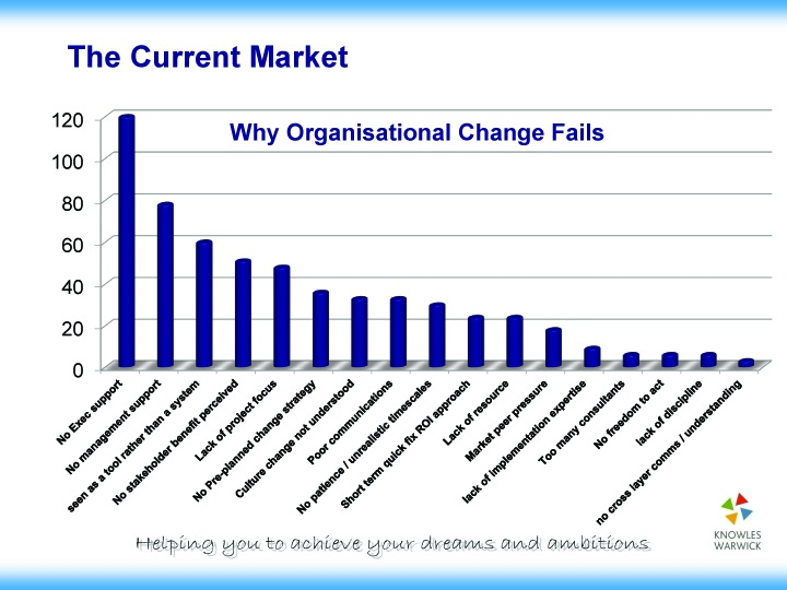 chart why organisational change fails/GSearle