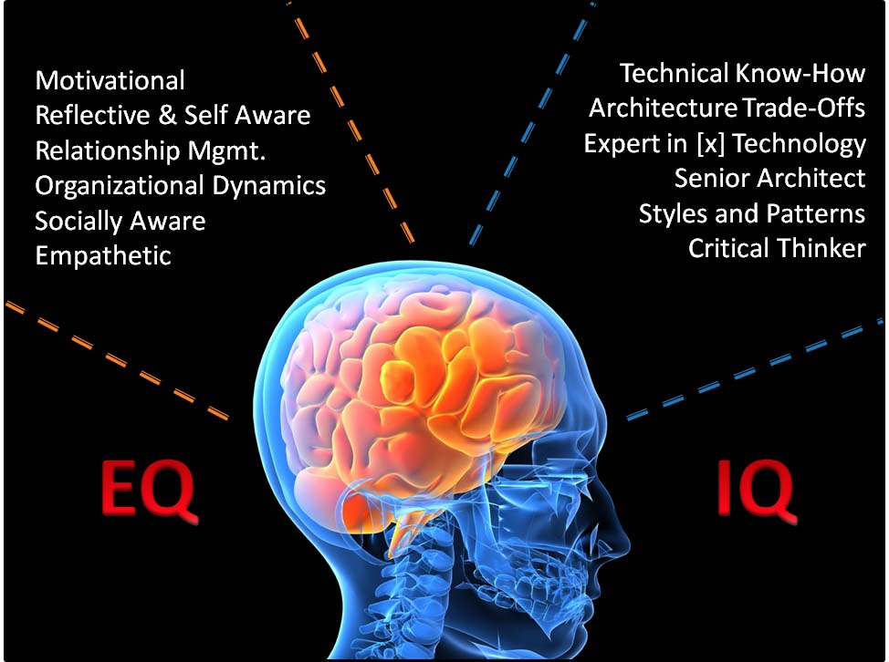 is eq important than iq Iq refers student's level of knowledge but eq refers the level of a student's ability to emotionally judge situations and fit into groups by managing their personal interactions in math's class iq is more important but eq is useful for living better life the importance of life is more than class so we can.